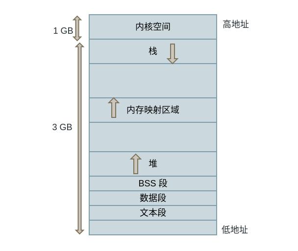 address_space