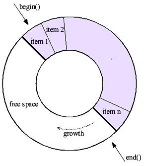 circular_buffer