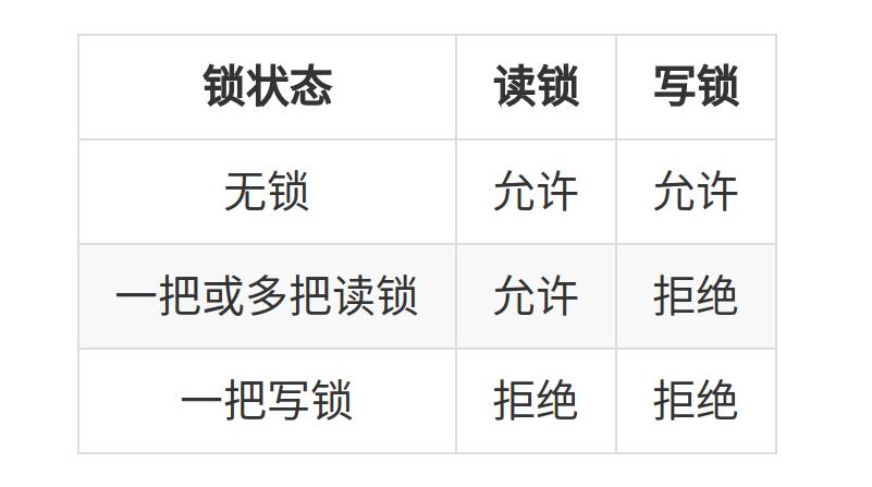 lock_table